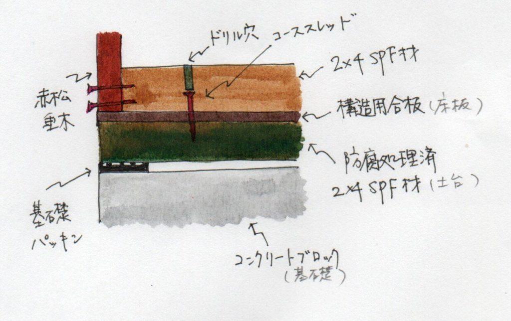 床上補強方法固定図