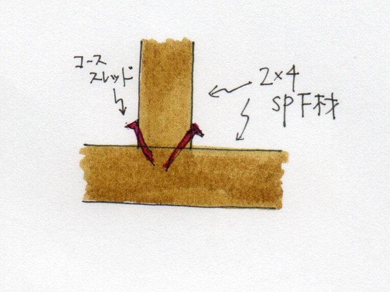 補強材下部固定方法