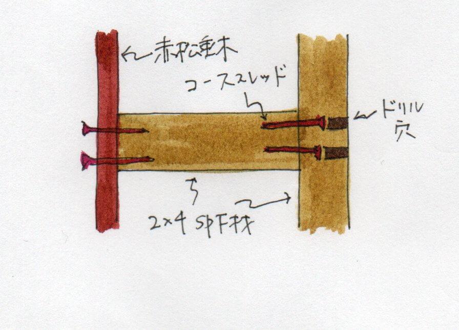 水平補強材(外側)固定方法